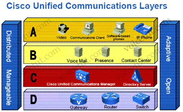 Cisco_Unified_Communications_Layers.jpg