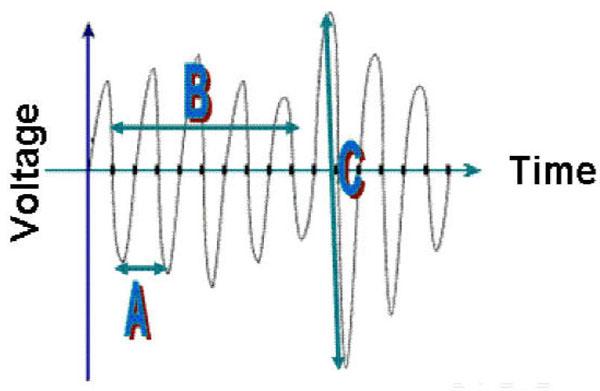 Amplitude_analog_signal.j