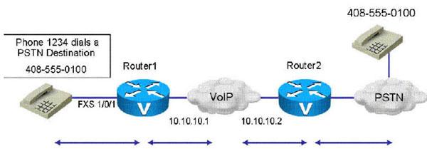 dial_peer_types.jpg