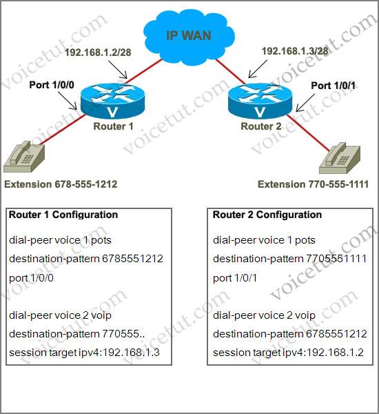 dial-peer-4.jpg
