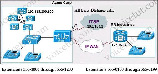 Dial_peer_Configuration.jpg